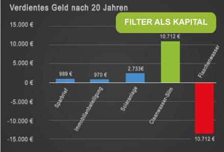 Filter als Kapital
